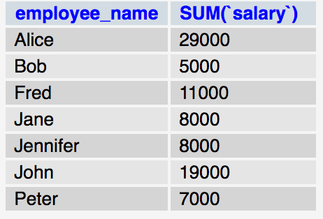 SQL Ordering and Grouping